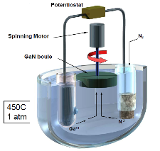"<div style=""DISPLAY: block"">The reactants are delivered to a rotating seed crystal. ESG technology borrows well-developed concepts from Rotating Disk Reactor MOCVD technology.</div>"